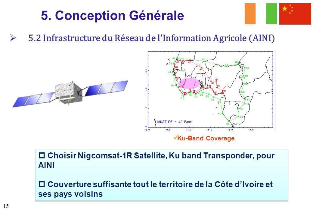 5. Conception Générale 5.2 Infrastructure du Réseau de l'Information Agricole (AINI) Ku-Band Coverage.