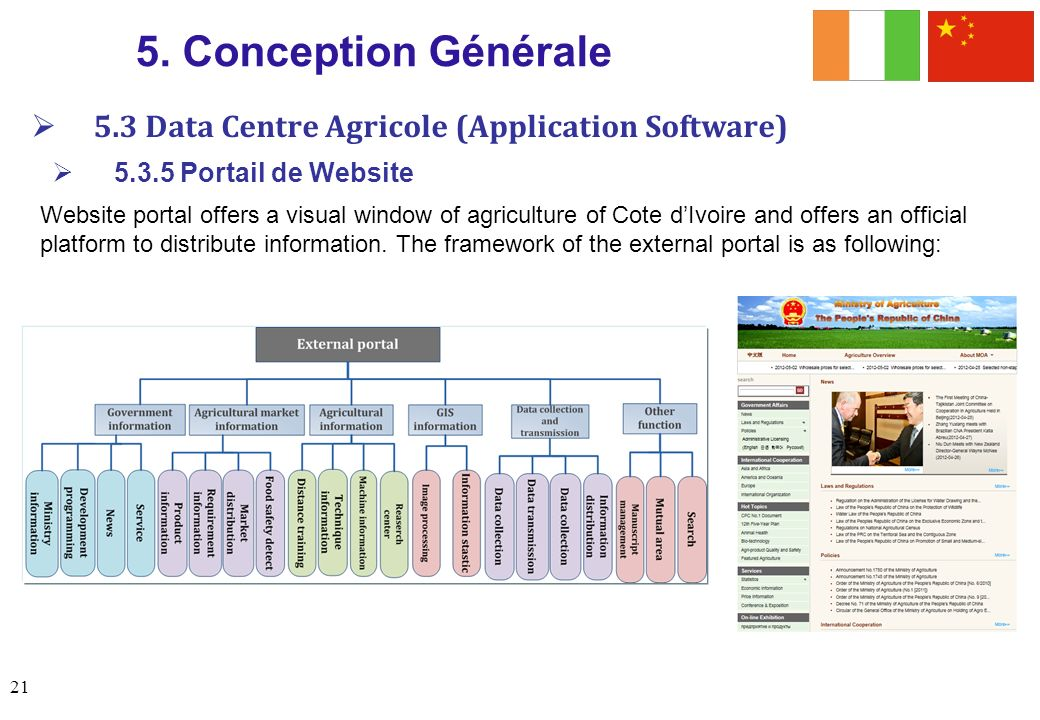 5. Conception Générale 5.3 Data Centre Agricole (Application Software)
