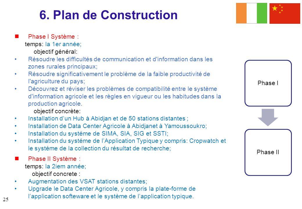 6. Plan de Construction Phase I Système: temps: la 1er année;