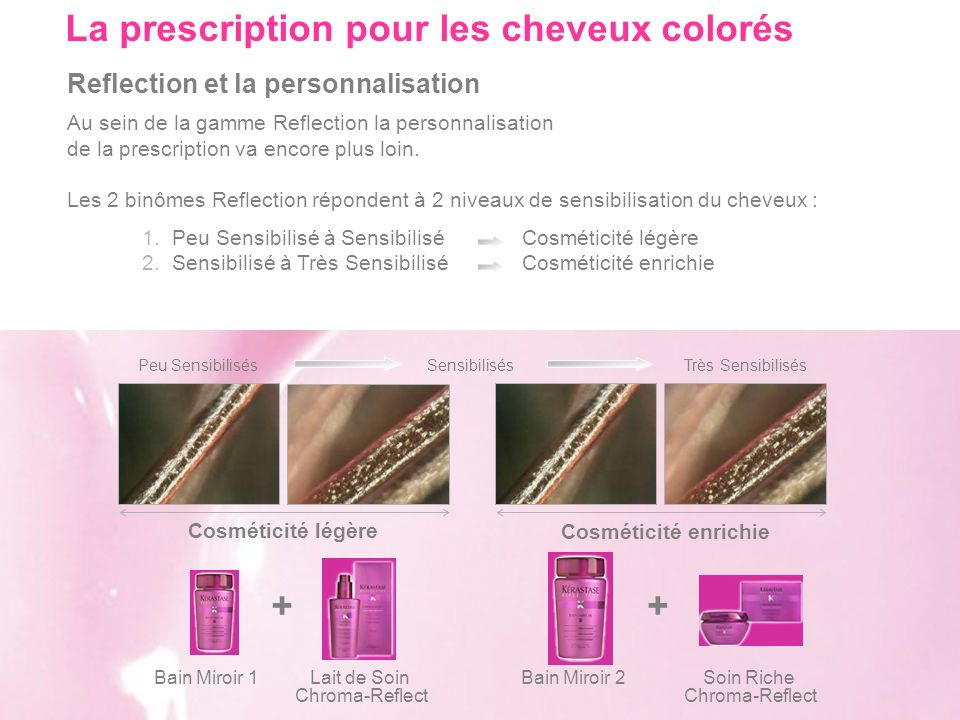La prescription pour les cheveux colorés
