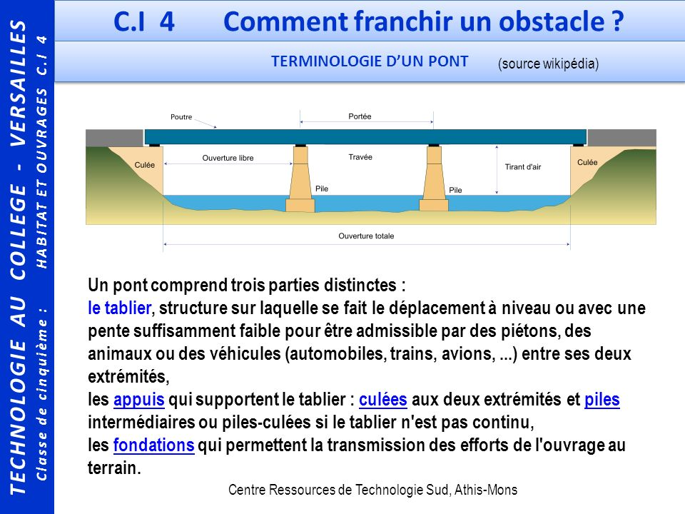 C.I 4 Comment franchir un obstacle TERMINOLOGIE D'UN PONT