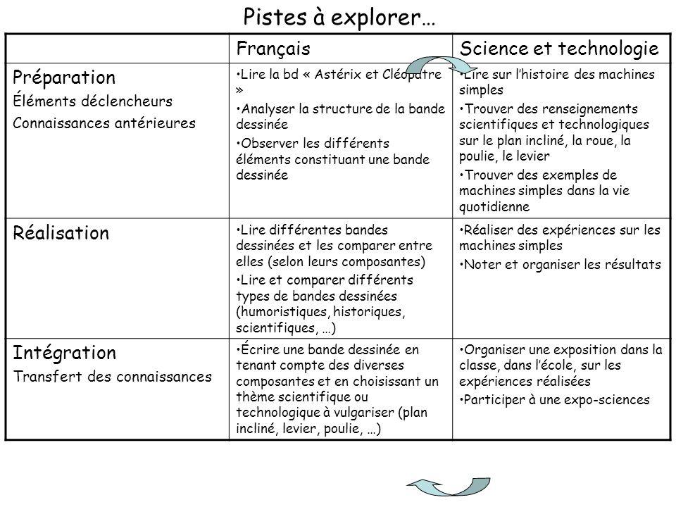 Pistes à explorer… Français Science et technologie Préparation