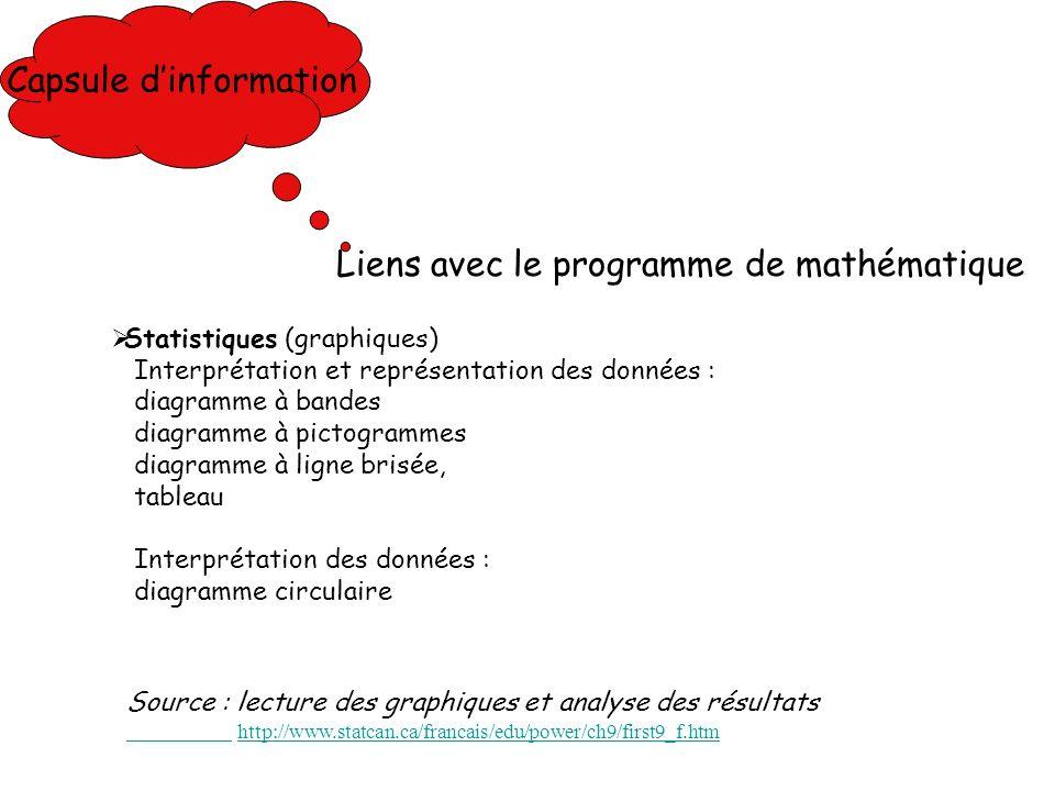Capsule d'information