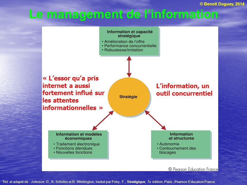 Le management de l'information