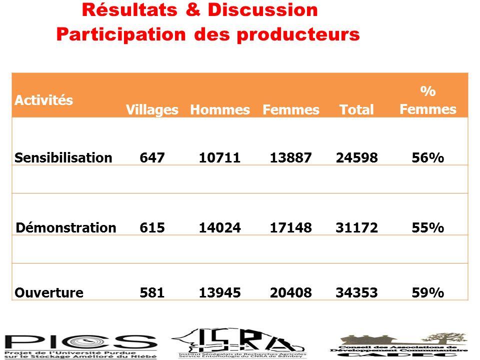 Résultats & Discussion Participation des producteurs