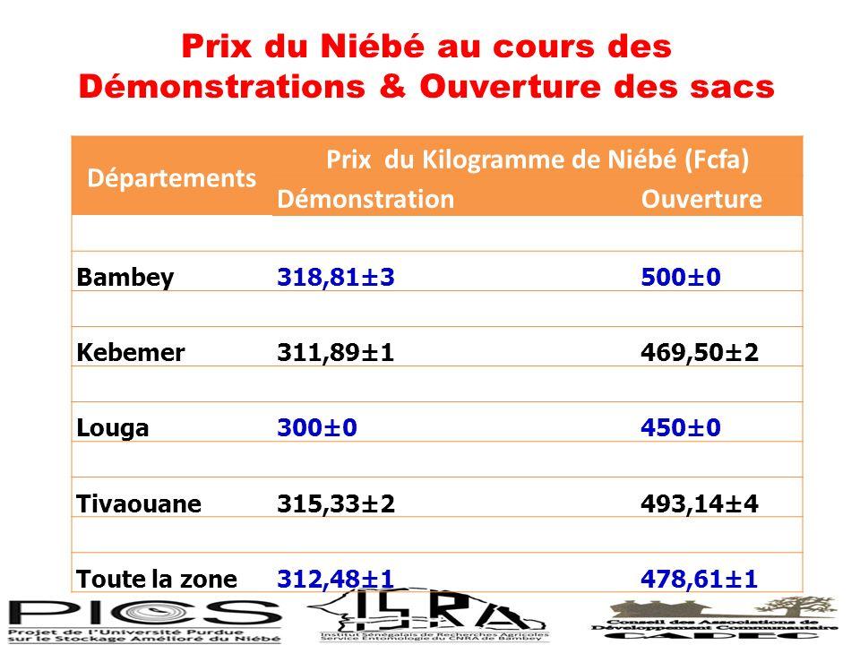Prix du Kilogramme de Niébé (Fcfa)