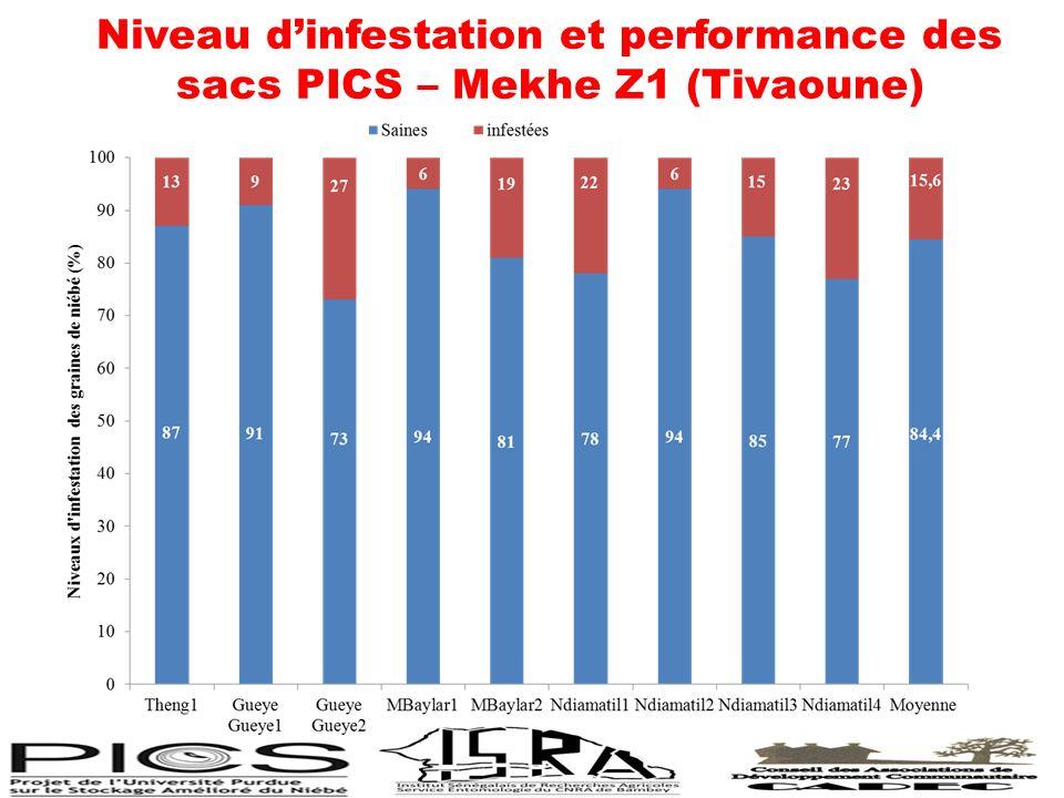 Niveau d'infestation et performance des sacs PICS – Mekhe Z1 (Tivaoune)
