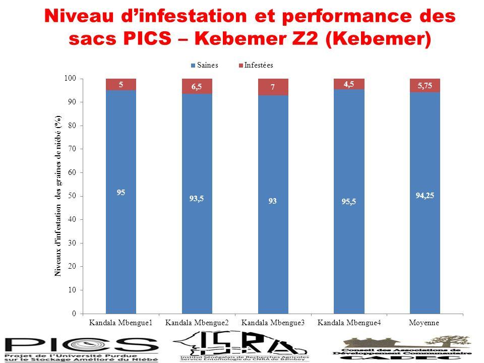 Niveau d'infestation et performance des sacs PICS – Kebemer Z2 (Kebemer)
