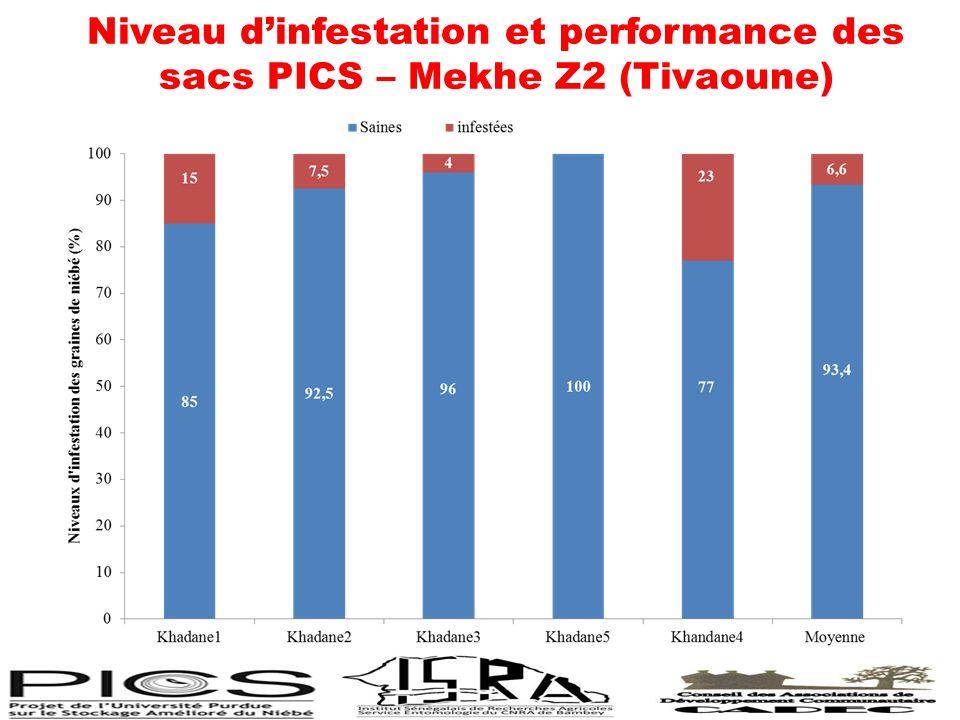 Niveau d'infestation et performance des sacs PICS – Mekhe Z2 (Tivaoune)
