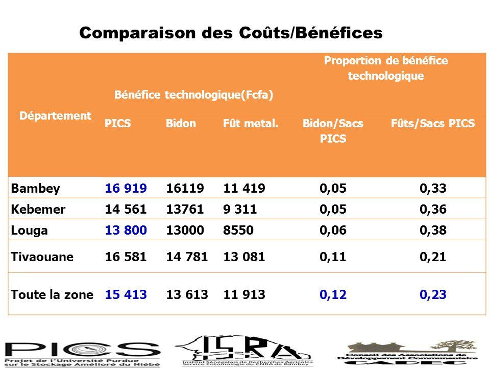 Bénéfice technologique(Fcfa) Proportion de bénéfice technologique