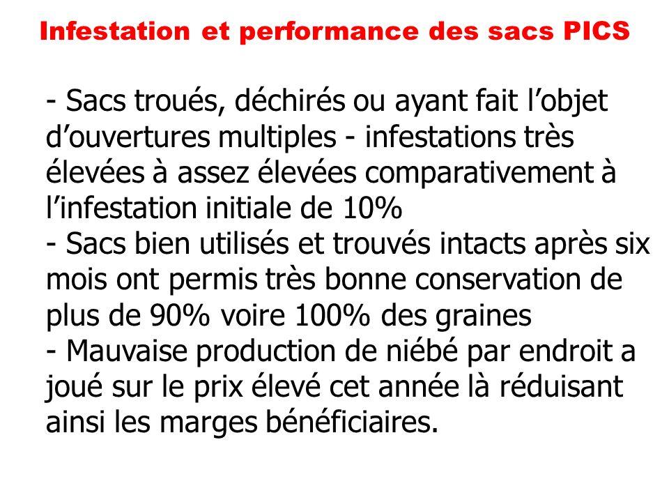 Infestation et performance des sacs PICS