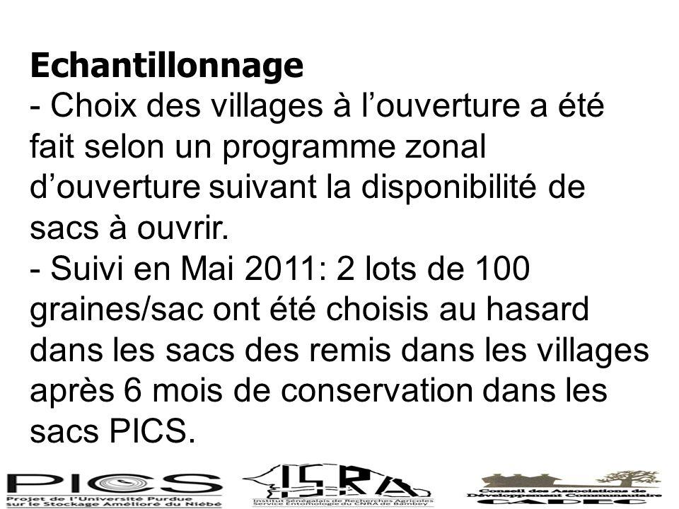 Echantillonnage - Choix des villages à l'ouverture a été fait selon un programme zonal d'ouverture suivant la disponibilité de sacs à ouvrir.