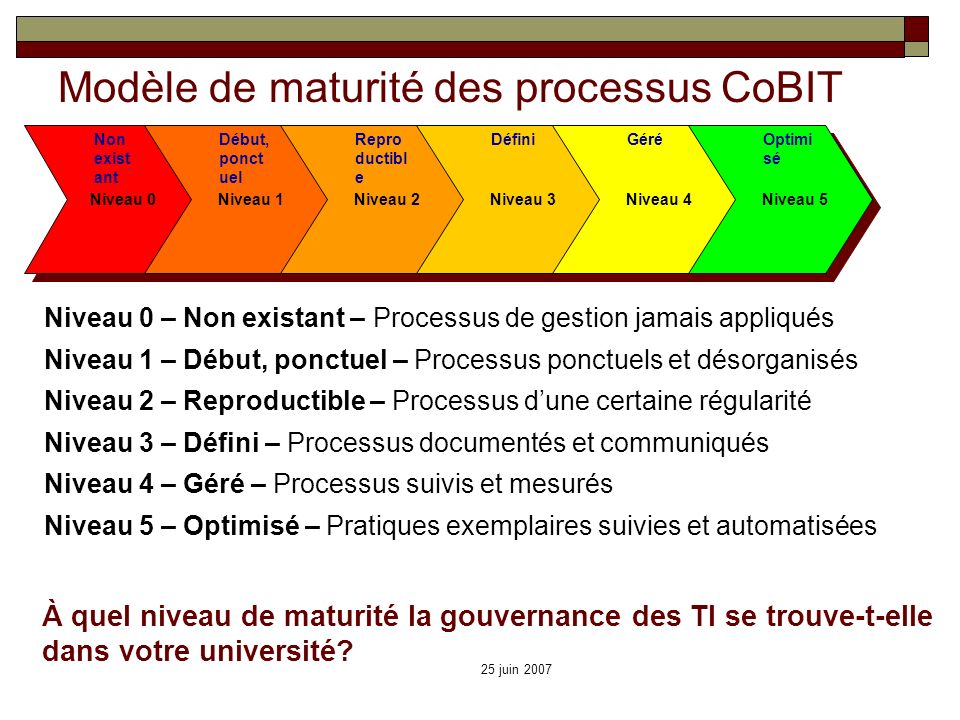 Modèle de maturité des processus CoBIT