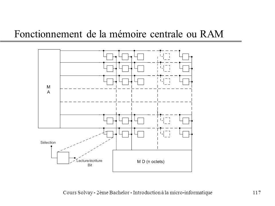 Fonctionnement de la mémoire centrale ou RAM