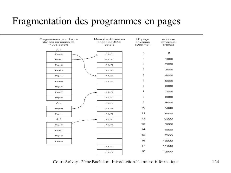Fragmentation des programmes en pages