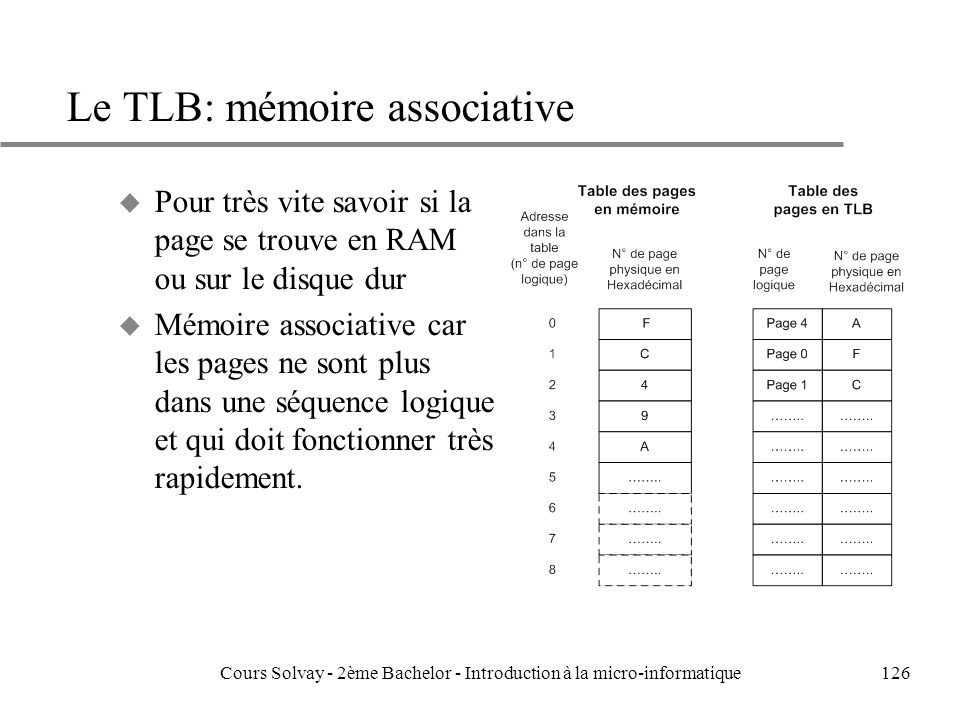 Le TLB: mémoire associative
