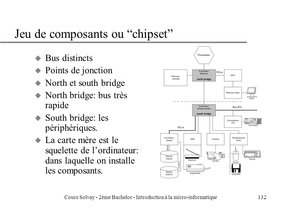 Jeu de composants ou chipset