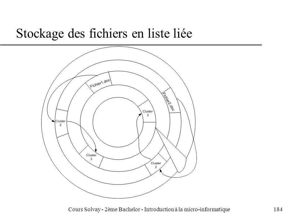 Stockage des fichiers en liste liée