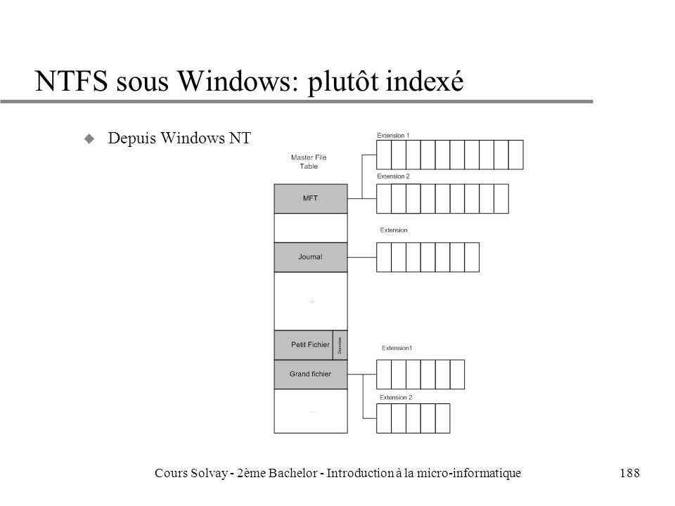 NTFS sous Windows: plutôt indexé