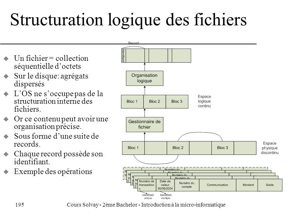 Structuration logique des fichiers