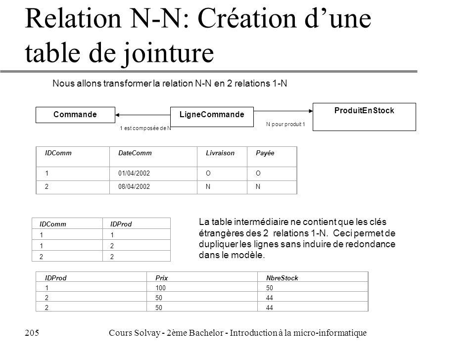 Relation N-N: Création d'une table de jointure