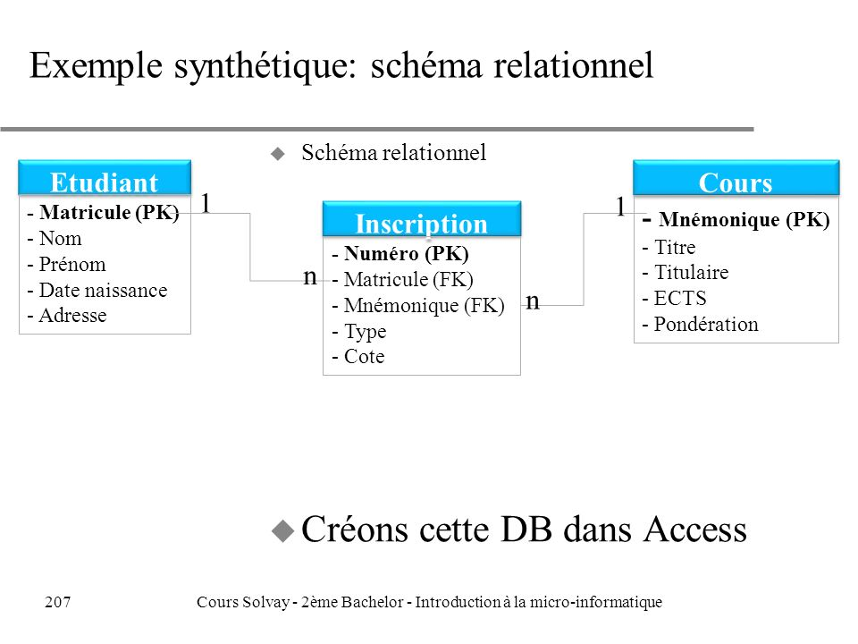 Exemple synthétique: schéma relationnel