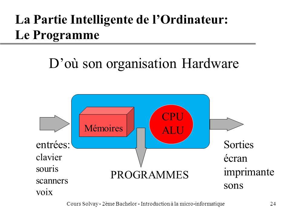 La Partie Intelligente de l'Ordinateur: Le Programme