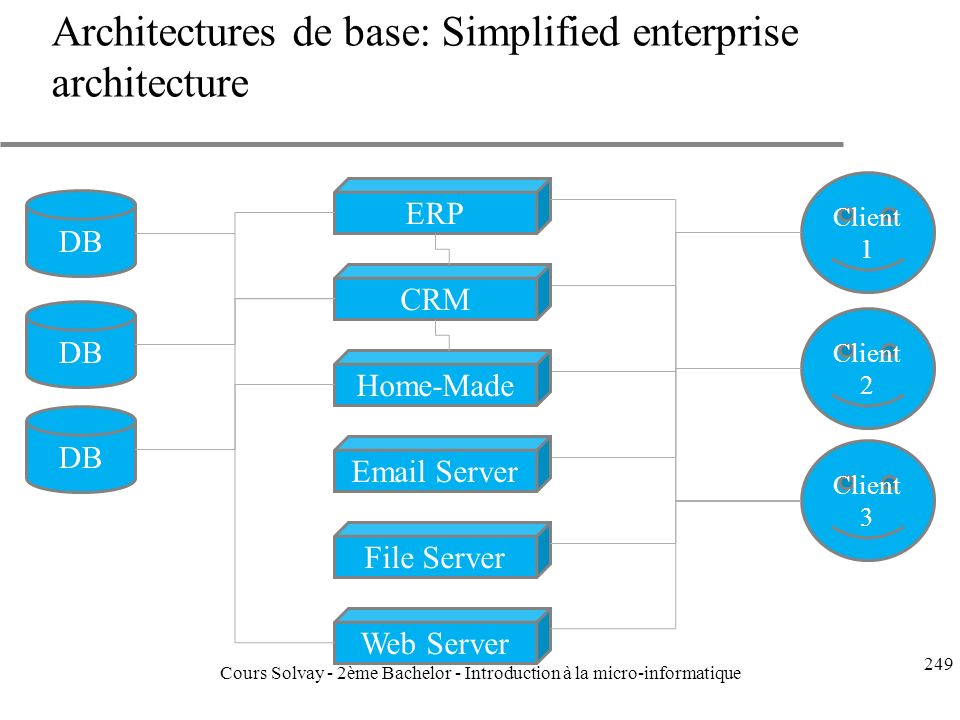 Architectures de base: Simplified enterprise architecture