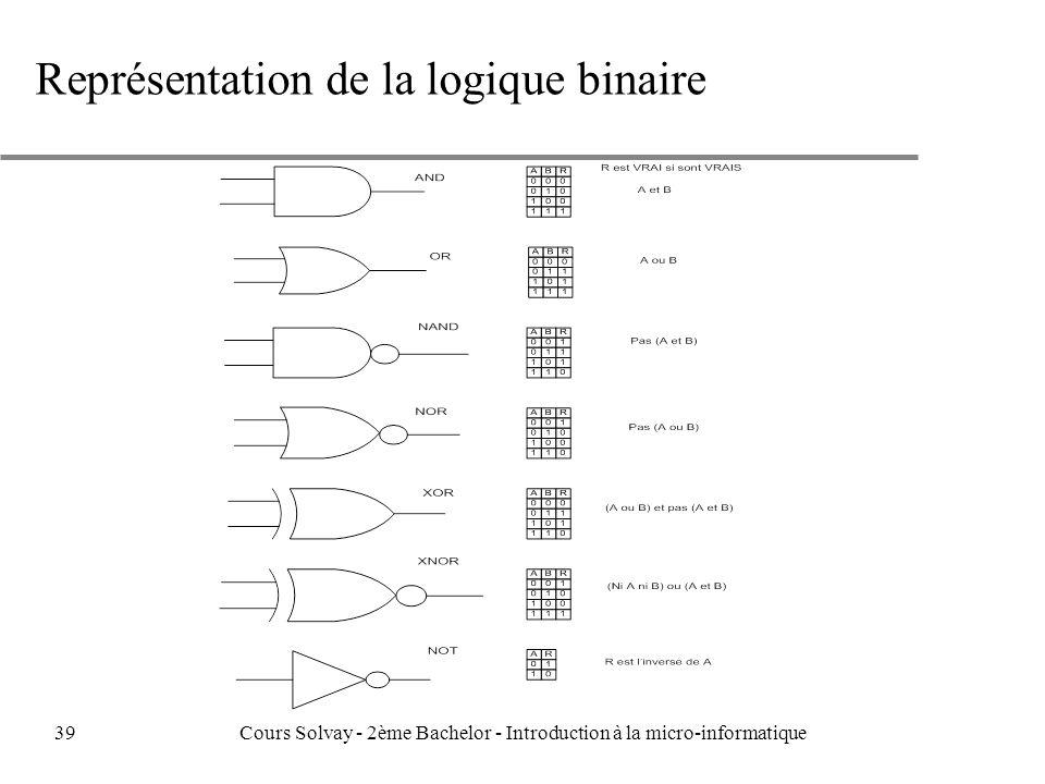 Représentation de la logique binaire