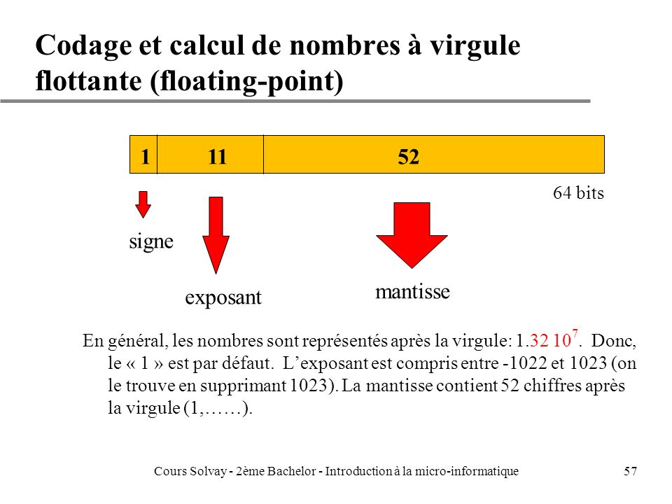 Codage et calcul de nombres à virgule flottante (floating-point)