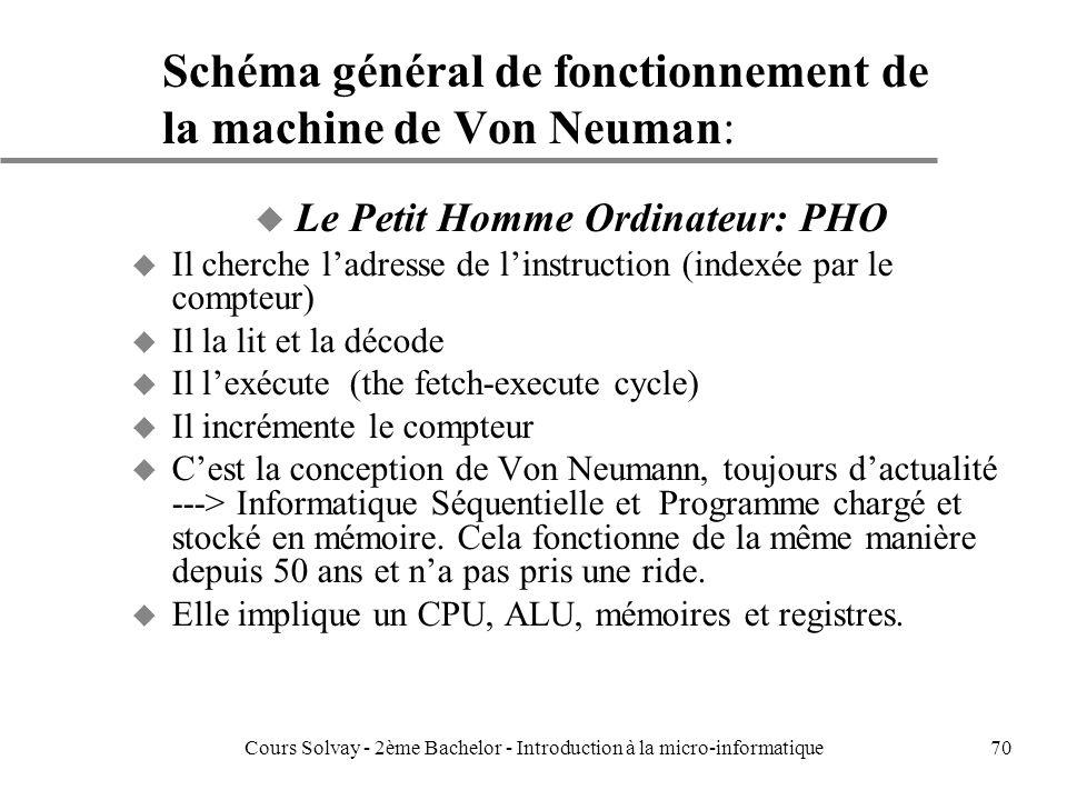 Schéma général de fonctionnement de la machine de Von Neuman: