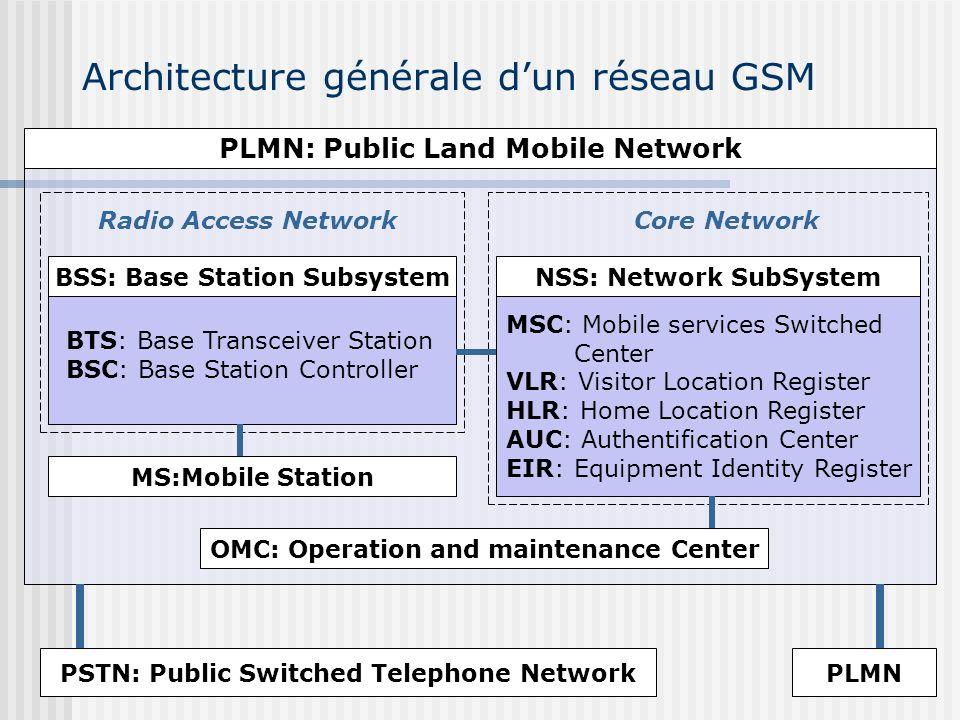 Architecture générale d'un réseau GSM
