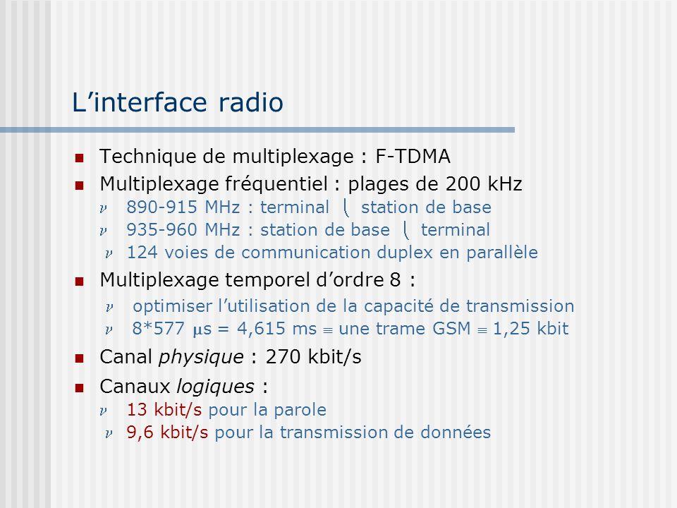 L'interface radio Technique de multiplexage : F-TDMA