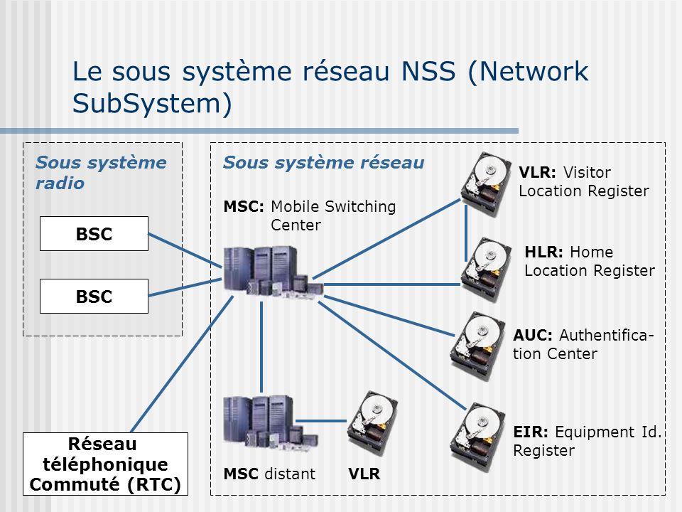 Le sous système réseau NSS (Network SubSystem)