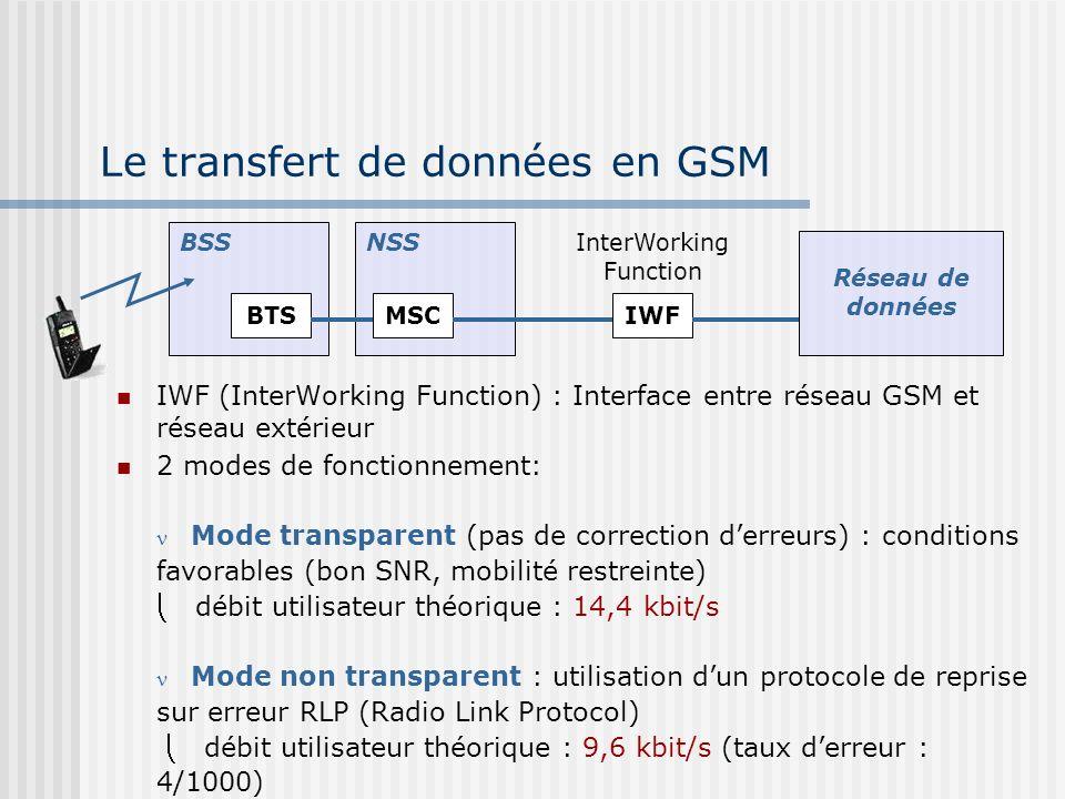 Le transfert de données en GSM