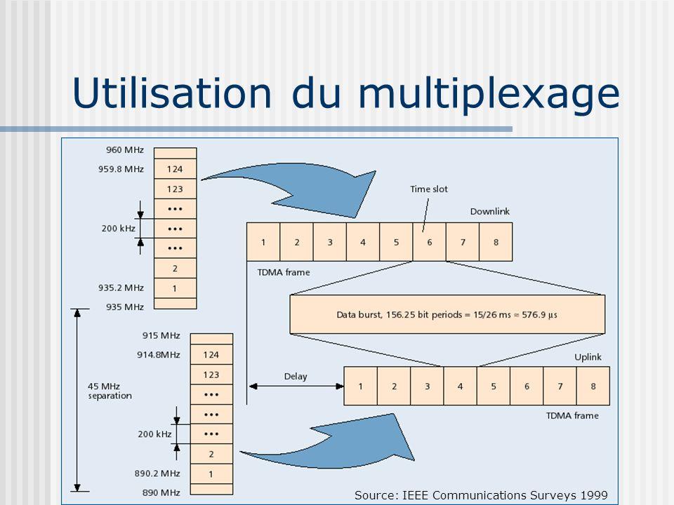 Utilisation du multiplexage