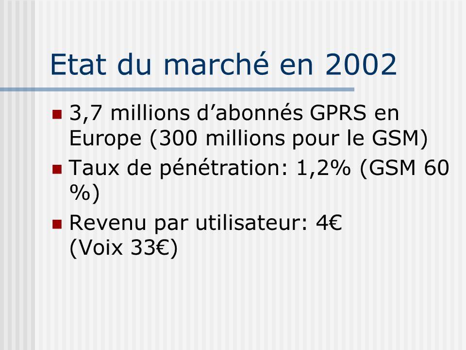 Etat du marché en 2002 3,7 millions d'abonnés GPRS en Europe (300 millions pour le GSM) Taux de pénétration: 1,2% (GSM 60 %)