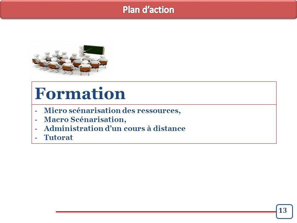 Formation Plan d'action Micro scénarisation des ressources,