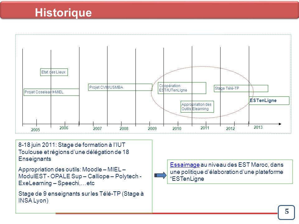 Historique Etat des Lieux. Projet CVM/USMBA. Coopération EST/IUTenLigne. Stage Télé-TP. Projet CoselearMIEL.