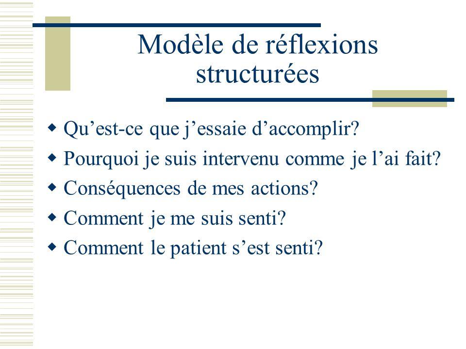 Modèle de réflexions structurées