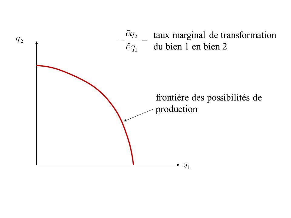 taux marginal de transformation du bien 1 en bien 2
