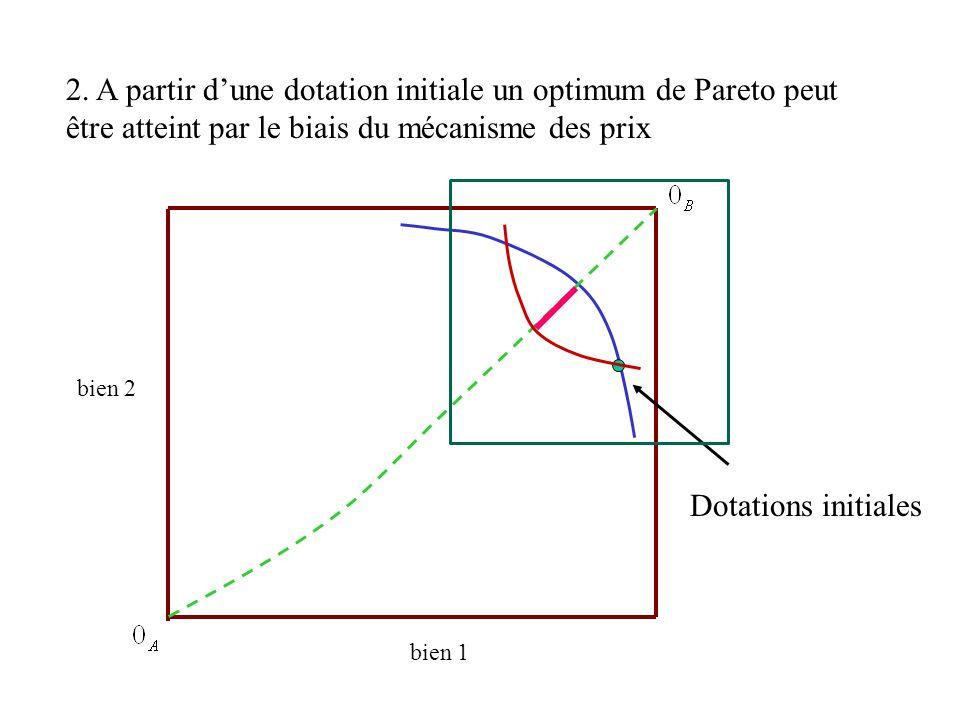 2. A partir d'une dotation initiale un optimum de Pareto peut être atteint par le biais du mécanisme des prix
