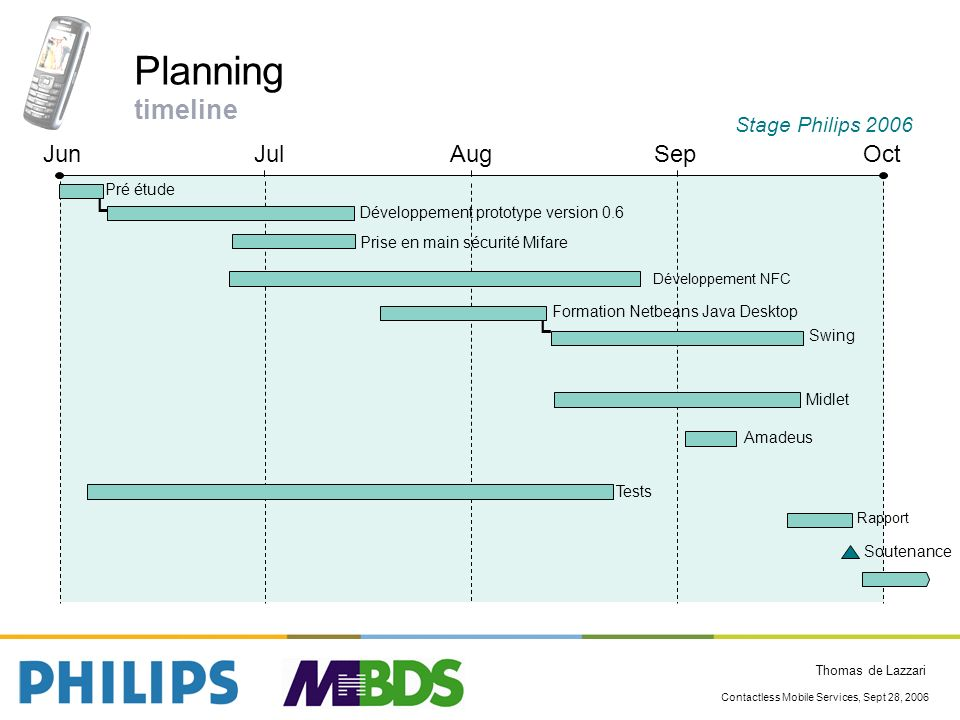 Planning timeline Jun Jul Aug Sep Oct Stage Philips 2006 L L Pré étude