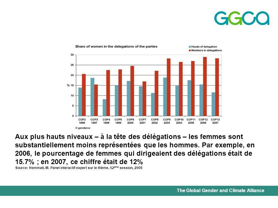 Aux plus hauts niveaux – à la tête des délégations – les femmes sont substantiellement moins représentées que les hommes. Par exemple, en 2006, le pourcentage de femmes qui dirigeaient des délégations était de 15.7% ; en 2007, ce chiffre était de 12%