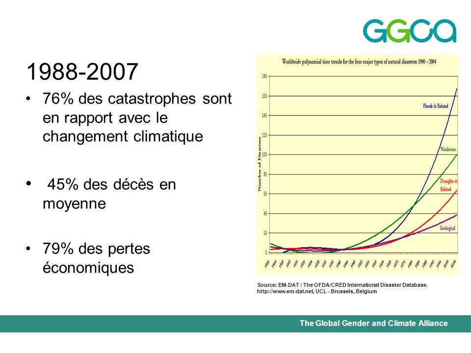 1988-2007 76% des catastrophes sont en rapport avec le changement climatique. 45% des décès en moyenne.