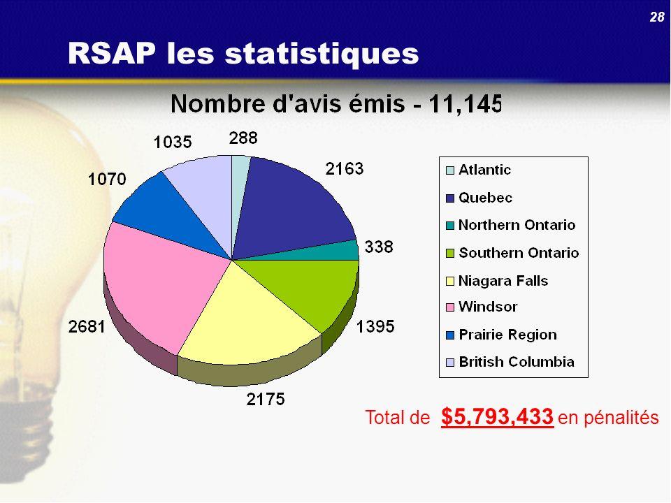RSAP les statistiques Total de $5,793,433 en pénalités 28