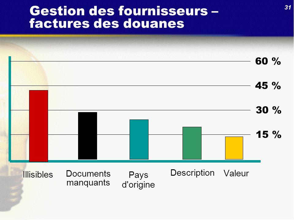 Gestion des fournisseurs – factures des douanes