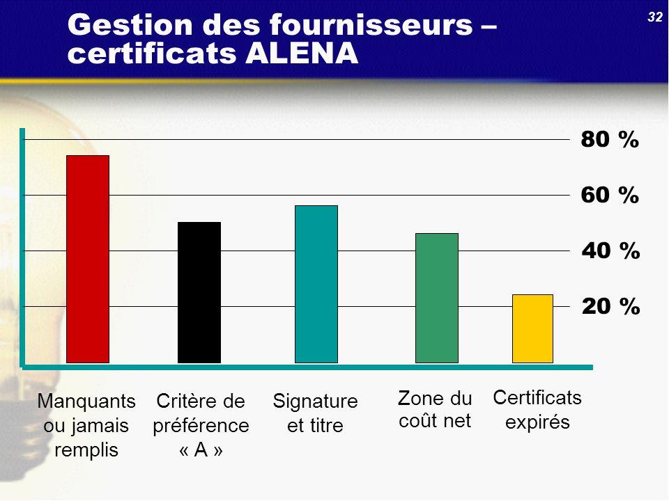 Gestion des fournisseurs – certificats ALENA