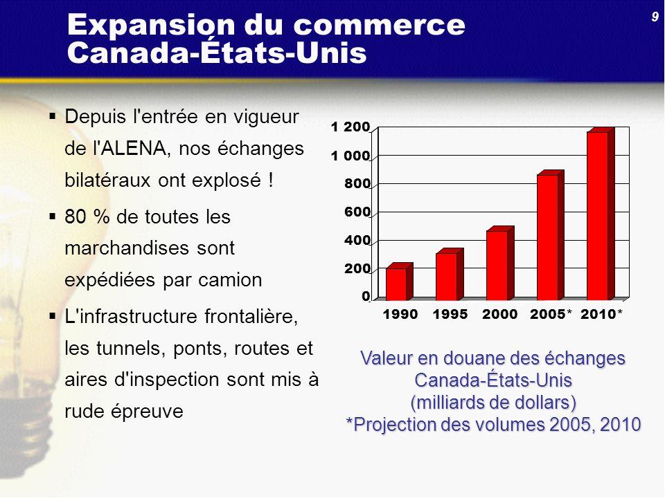 Expansion du commerce Canada-États-Unis