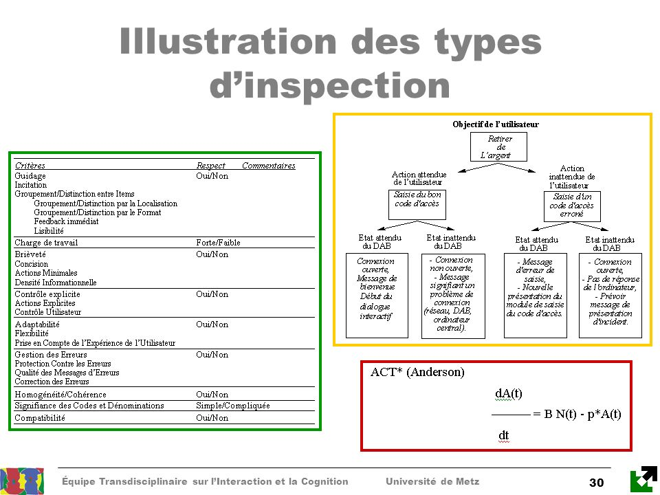 Illustration des types d'inspection